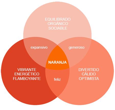 significado color naranja